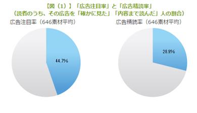 図(1)「広告注目率」と「広告精読率」
