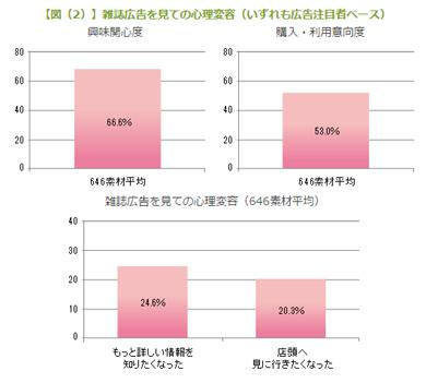 図(2)雑誌広告を見ての心理変容(いずれも広告注目者ベース)