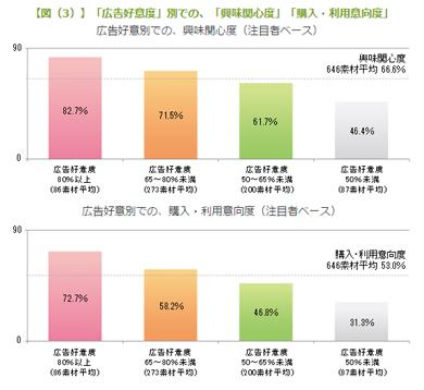 図(3)「広告好意度」別での、「興味関心度」「購入・利用意向度」