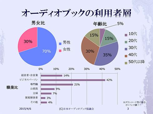 国内におけるオーディオブックの利用者層(オトバンク調べ)