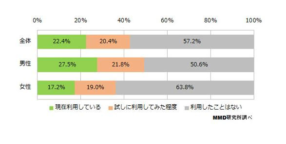 無料電子書籍コンテンツの利用状況(全体N=2206、男性N=1104、女性N=1102)