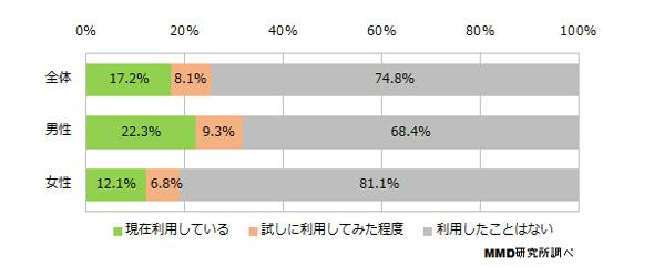 有料電子書籍コンテンツの利用状況(全体N=2206、男性N=1104、女性N=1102)