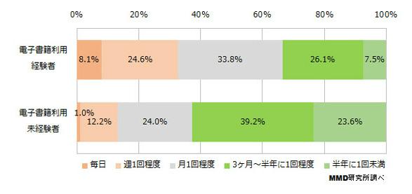 紙書籍の購入頻度(電子書籍利用経験者N=545、電子書籍利用未経験者N=901)