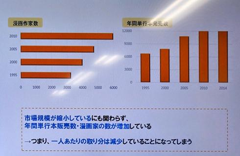 年間単行本販売数とマンガ家の数に関するスライド