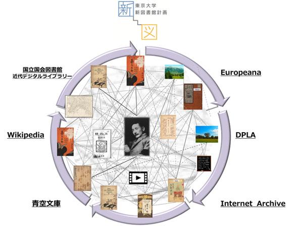 ネットワーク化された読書空間