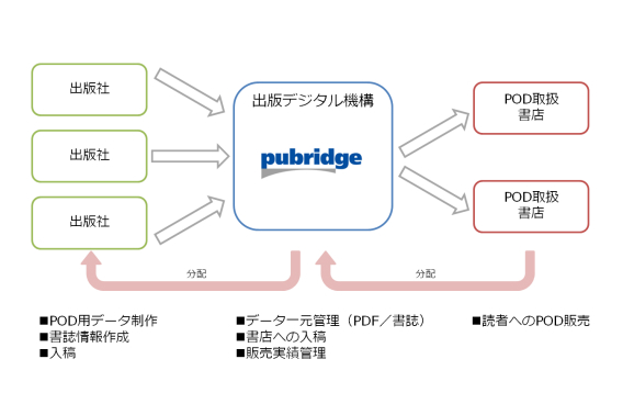 PODデータの流通イメージ