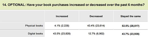 紙/電子書籍の購買傾向の変化について聞いた設問結果(出典:OverDriveとALAによる調査リポートより)