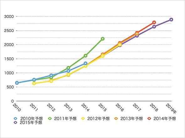 2010年〜2015年に同社が発表している電子書籍市場規模の予測