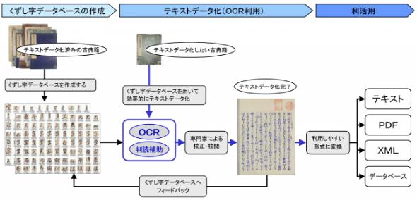 古典籍のテキストデータ化処理の流れ