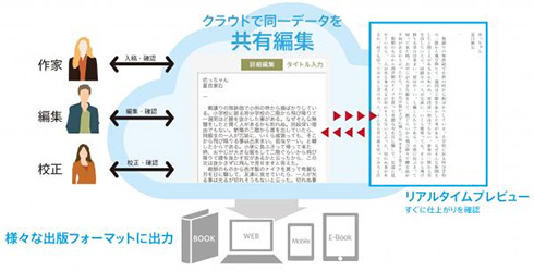 「TOPPAN Editorial Navi」の概要図 (c)Toppan Printing Co.