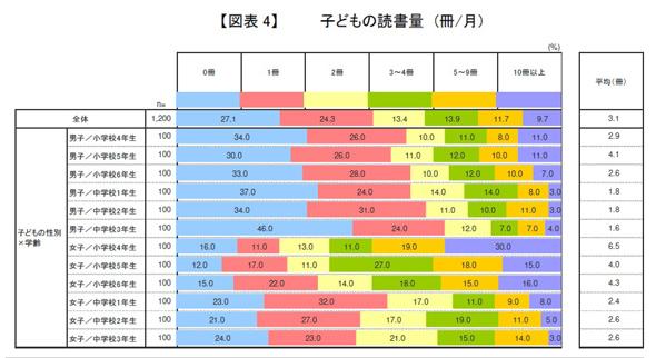 子どもの読書量(冊/月)