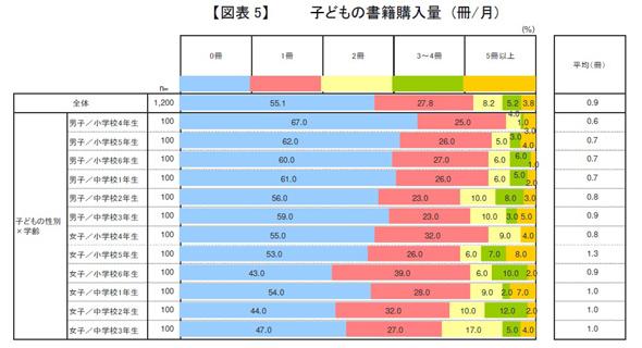 子どもの書籍購入量(冊/月)