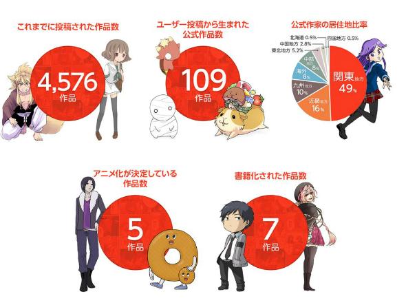 数字で見るcomico(2015年5月末現在、画像出典:NHN PlayArt)