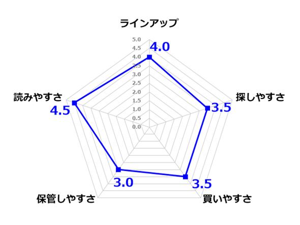 「楽天Kobo電子書籍ストア」の点数