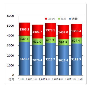 2015年上半期総売上額