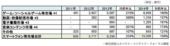 2014年スマートフォン等市場の内訳(MCF発表資料より)