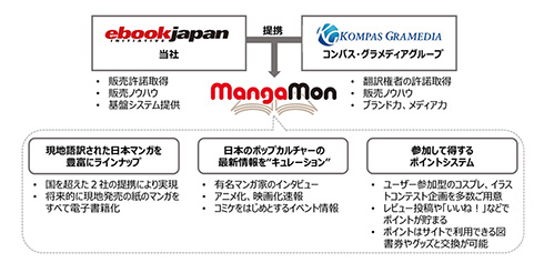 MangaMonの概要