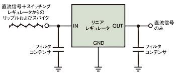 図1 理論上、スイッチングレギュレータのリップルとスパイクは、リニアレギュレータとそのフィルタコンデンサによって除去される。