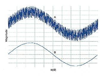 図1 多数の連続したサンプルに平均化フィルタを適用することにより、小さなノイズがのったAC信号(A)を平滑にすることができる(B)。