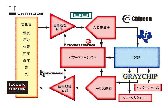 図1 アナログからデジタルに渡る信号チェーン