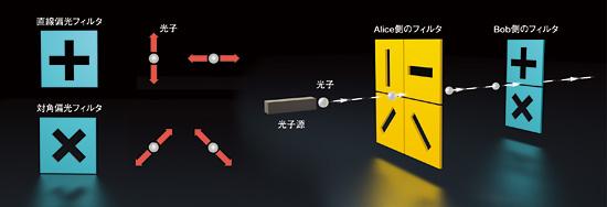 図1 BBNとDARPAが開発したQCシステム。ランダムな偏光方向をもつ光子を、偏光フィルタと偏光方向検出器で捕捉する。