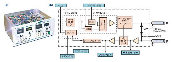 図5 IBM社アルマデン研究所で作製された単一光子検出器。光検出器フロントエンド(a)と、数多くの電子素子(b)で構成されている。