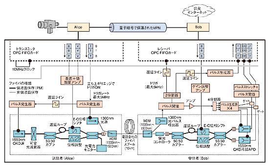 図6 AliceとBobの間のリンクは、光源、遅延線、位相シフタ、カプラ、スプリッタ、光ファイバなど、すべて光素子、電気素子、電気光学素子で構成されている。光ファイバには、偏波面保存ファイバと非偏波面保存ファイバの両方が使用されている。