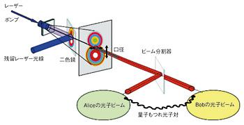 図4 既知の量子状態をもつ単一光子を発生させるために、レーザー光で非線形結晶を励起し、同じ量子状態をもつ光子対を生成する。