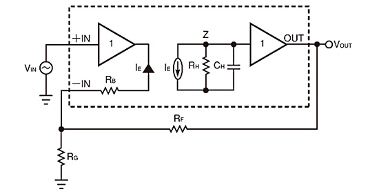 図3電流フィードバックアンプは、反転入力電流が少しでも変化すると出力電圧が変化するので、トランスインピーダンスアンプとも呼ばれる。