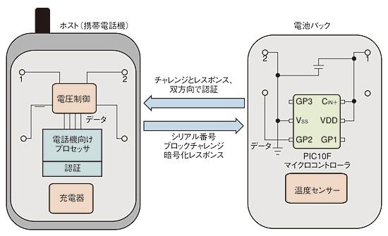 図1 パックが本物であることを確認するため、システム本体が電池パックにチャレンジを発行して正しいレスポンスを受け取ってから充電が開始される(提供:Microchip社)