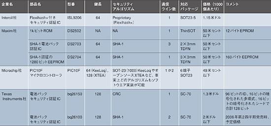 表1 電池認証IC