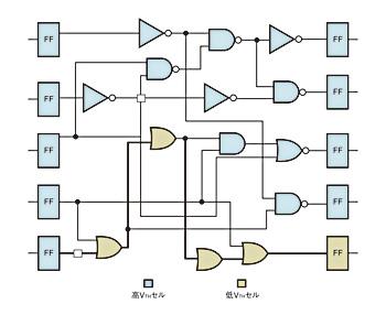 図1 リーク電流を削減するこのmin-cut手法では、タイミング条件を満たすために、クリティカルパス内のロジックゲートが合成ツールによって低V<sub>TH</sub>ゲートに置き換えられている。