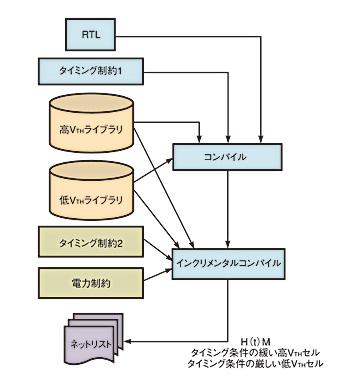 図3 max-cut2手法は図2のmax-cutフローと同じだが、クリティカルサブ回路のみを変更する。ツール処理時間も短縮される。
