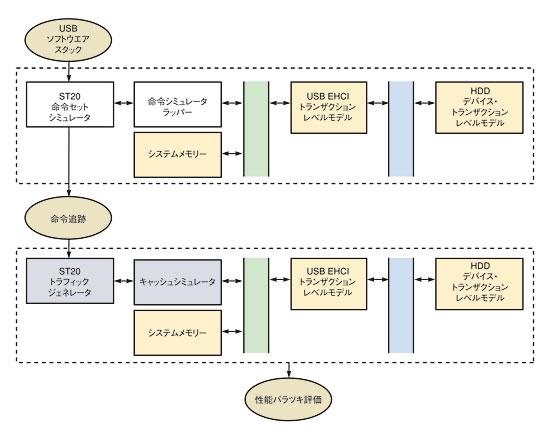 図1 2ステッププロセス最初のステップでは、ホストプロセッサをモデル化する命令セットシミュレータ上で、USBソフトウエアスタックを実行する。このようにしてすべての命令およびデータメモリーへのアクセスとハードウエア割り込みを記録する追跡ファイルを生成する。次のステップでは、トラフィックジェネレータにこの追跡ファイルが渡される。トラフィックジェネレータがプラットフォームのトランザクションレベルのモデルにデータを供給する。