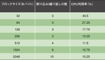 表1 CPU利用率に対するブロックサイズの影響