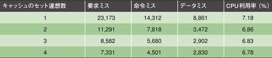 表3 CPU利用率に対するキャッシュメモリーの影響