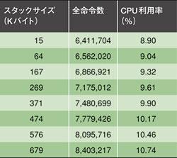 表5 CPU利用率に対するスタックサイズの影響