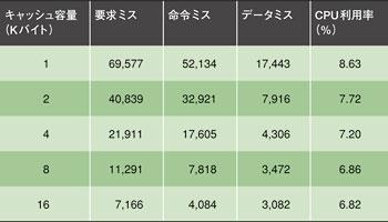 表2 CPU利用率に対するキャッシュパラメータの影響