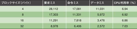 表4 CPU利用率に対するブロックサイズの影響