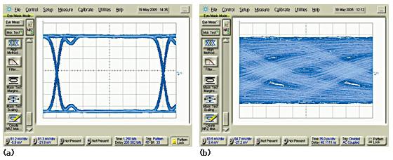 図2 パターン生成器(a)から40cmのFR-4配線に送られた10Gビット/秒の信号が、見る影もなく破損している様子がアイダイアグラム(b)に表示されている。