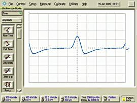 図4 チャンネル帯域幅の制約により、インパルス応答のパルス幅が広くなっているのが分かる。