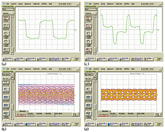 図3 並列BERTの、通常波形(a)およびデエンファシスされた波形(c)と、それぞれに対する1mバックプレーンチャンネルの出力における結果(bとd)。