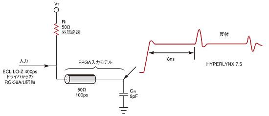図1 FPGA-入力の容量により、大きな反射が生じる