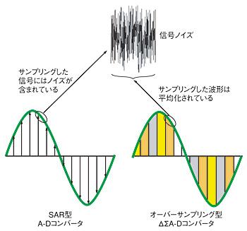 図1 SARコンバータはノイズを含む瞬時信号の波形を取得する。ΔΣA-Dコンバータでは、サンプル期間中に平均化を行うことにより信号フィルタを行っていることになる。