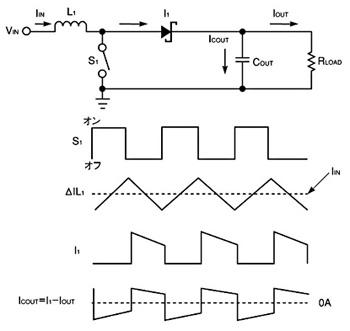 図1 入力のリップル電流によってPFC昇圧コンバータのインダクタのサイズが決まる。このインダクタはEMIフィルタリングをも容易にする。また、従来の昇圧コンバータは出力電流が不連続なため、出力コンデンサに加わる電気的ストレスが大きい。