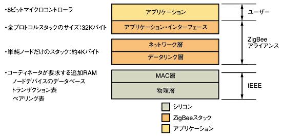 図2 ZigBeeはレイヤー構造のプロトコルである。IEEE802.15.4では一番下(緑)の層が規定されている。ZigBeeの仕様では中間(オレンジ)層が規定されている。ユーザーは一番上のアプリケーション層(黄色)をコントロールする。オレンジ色は、ZigBeeプラットフォームICに組み込まれるスタックを形成する層を表している(ZigBeeアライアンス提供)。