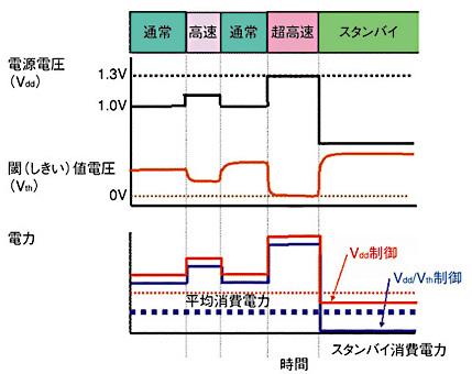 図1 ダイナミックな電圧制御方式出典:NECエレクトロニクス