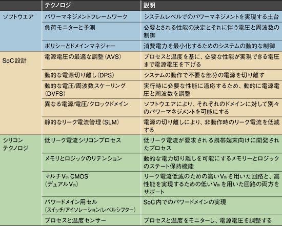 表2 TISmartReflexテクノロジ出典:日本テキサス・インスツルメンツ