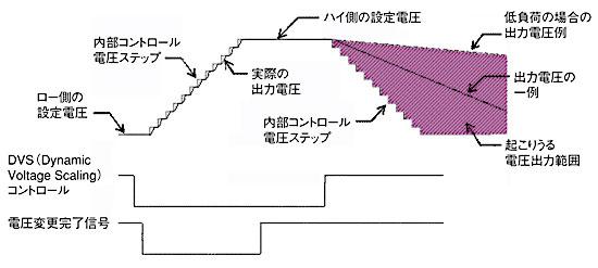 図2 ダイナミックな電圧可変方式出典:FreescaleSemiconductor社