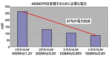 図3 VLIW並列性で電力を67%削減出典:富士通研究所